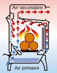 air primaire et air secondaire
