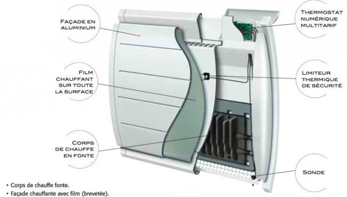 Fonctionnement radiateur inertie