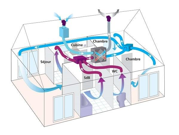 VMC Double flux schema fonctionnement